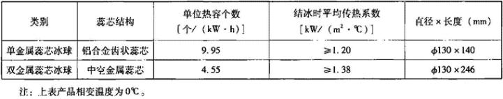 表1.6.3-7 金属蕊芯冰球主要性能参数(数据出处:杭州华源)