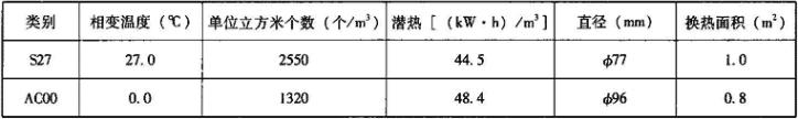 表1.6.3-8 圆形冰球主要性能参数(数据出处:西亚特)
