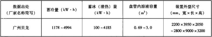表1.6.3-10 标准蓄冰槽主要性能参数