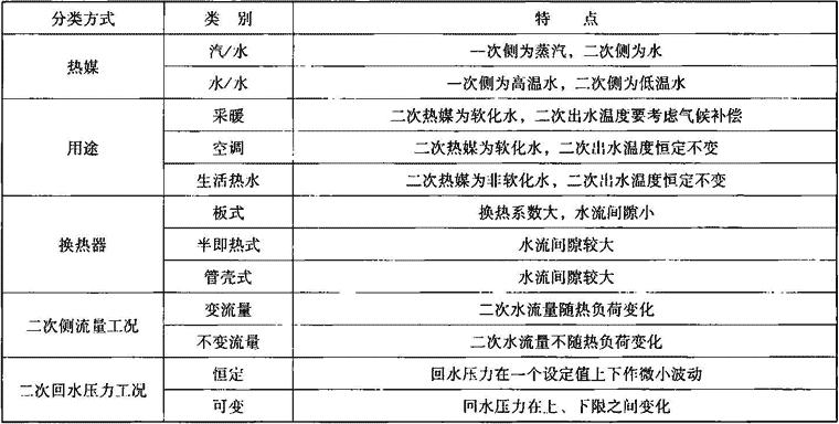 表1.7.2 整体式换热机组分类及特点