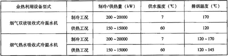 表1.8.1-3 主要余热利用设备技术性能指标