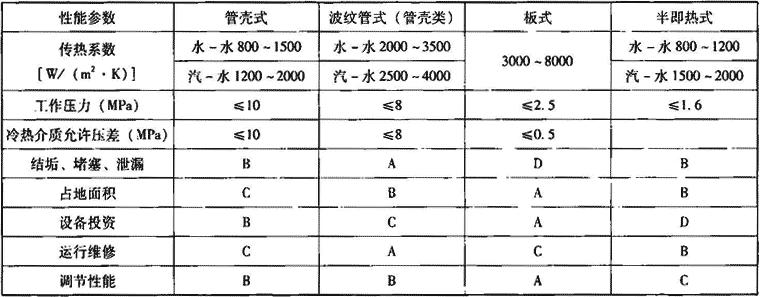 表1.7.1-2 换热器主要技术性能指标
