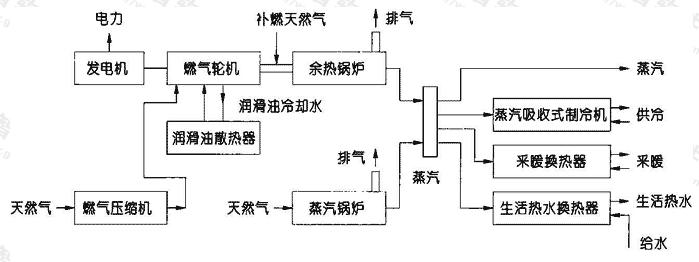 图1.8.4-1 燃气轮机+蒸汽吸收式制冷机