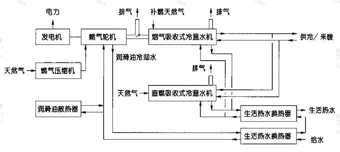 图1.8.4-2 燃气轮机+烟气吸收式制冷机
