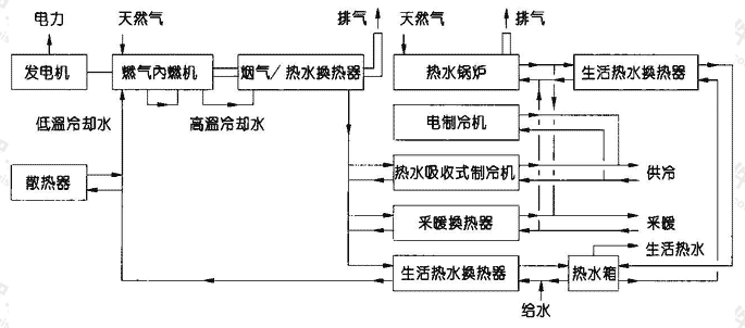 图1.8.4-3 内燃机+热水吸收式制冷机