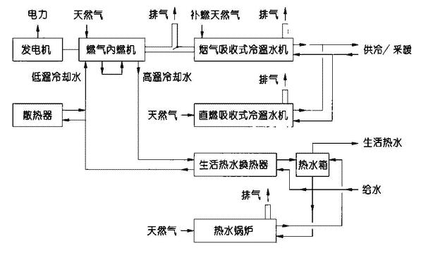 图1.8.4-4 内燃机+烟气吸收式制冷机