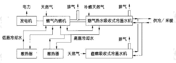 图1.8.4-5 内燃机+烟气热水吸收式制冷机
