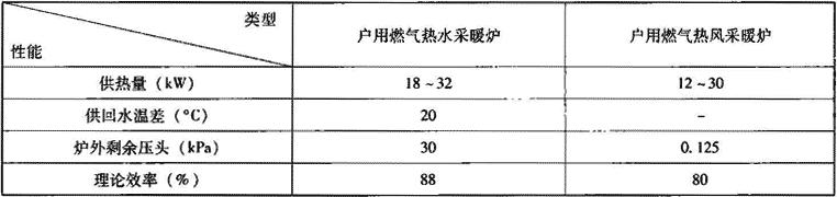 表2.1.2 户用燃气供暖设备主要技术性能参数