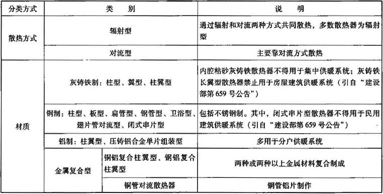 表2.2.1-1 散热器主要类型