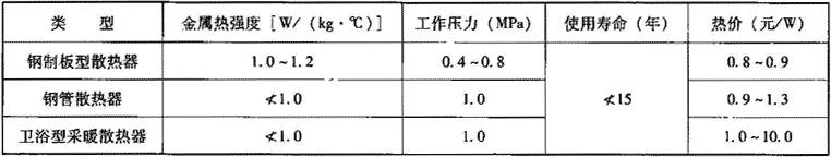 表2.2.1-3 钢制散热器主要技术经济性能