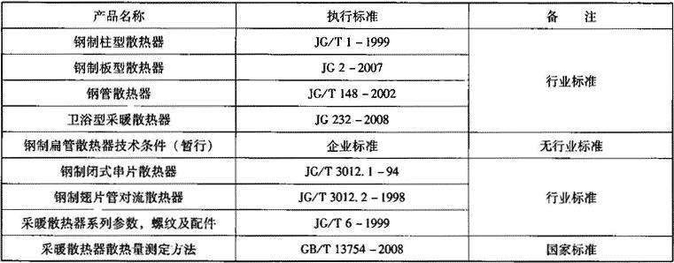 表2.2.1-4 钢制散热器相关标准
