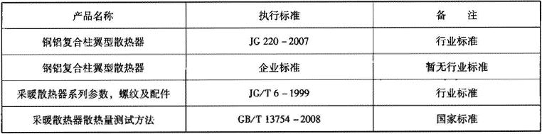 表2.2.1-7 铜(钢)铝复合型散热器相关标准