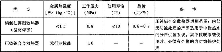 表2.2.1-12 铝制柱翼型散热器主要技术经济性能