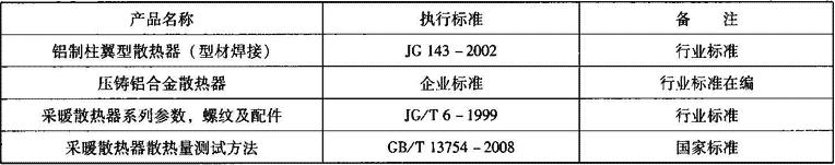 表2.2.1-13 铝制柱翼型散热器相关标准