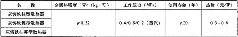 表2.2.1-15 内腔无砂灰铸铁散热器主要技术经济性能