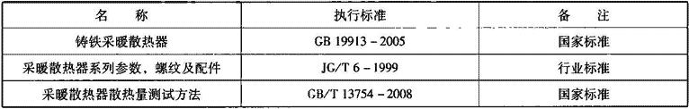表2.2.1-16 内腔无砂灰铸铁散热器相关标准