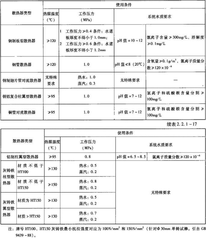 表2.2.1-17 散热器使用条件