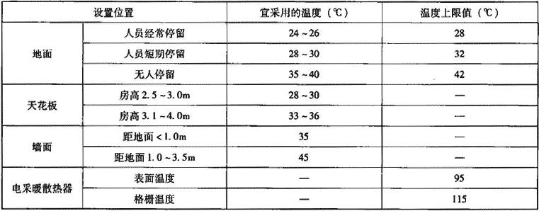 表2.2.2-2 采暖辐射体表面平均温度要求