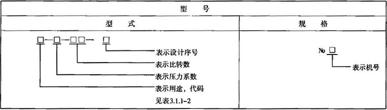 表3.1.1-3 离心通风机型号标记