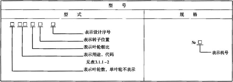 表3.1.1-4 轴流通风机型号标记