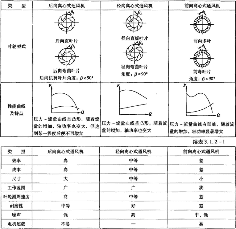 表3.1.2-1 三种离心式通风机类型