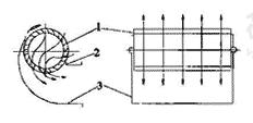 图3.1.2-2 贯流通风机