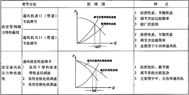 表3.1.3-2 通风机主要调节方法
