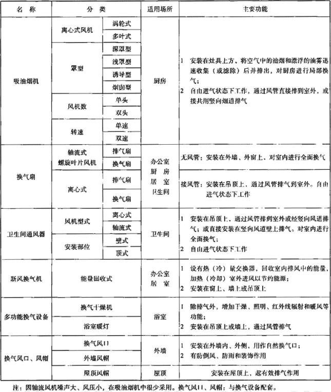 表3.2.1 室内换气设备分类