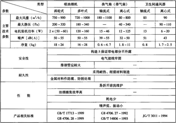 表3.2.2-1 室内换气设备主要技术性能参数