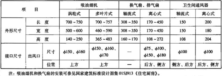 表3.2.2-2 室内换气设备基本尺寸