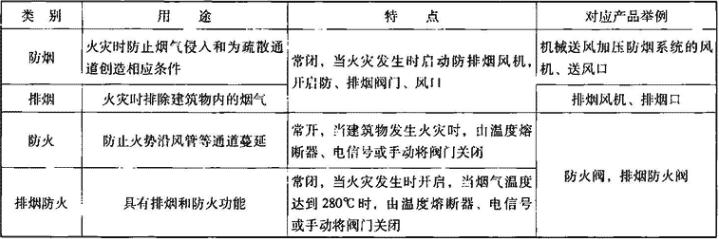 表3.3.1 消防专用通风设备分类