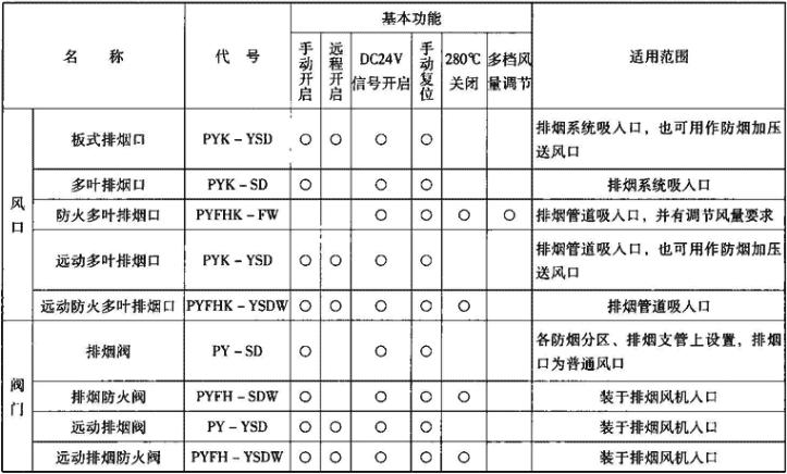 表3.3.2-2 排烟系统主要配件