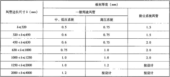表3.6.1-1 矩形镀锌板风管外边长对应板材厚度