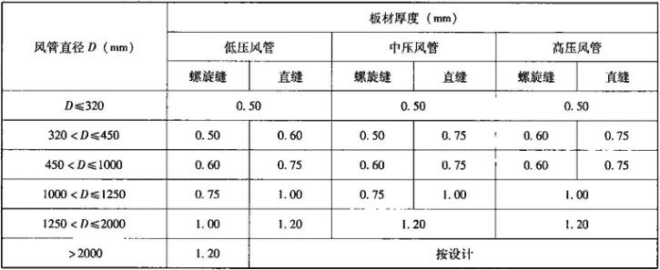 表3.6.1-2 圆形镀锌板风管外径对应板材厚度