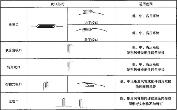 表3.6.1-3 矩形风管咬口形式及对应适用范围