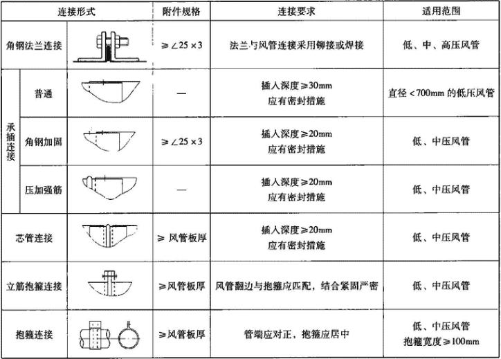 表3.6.1-4 圆形风管连接形式及对应适用范围