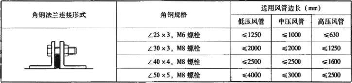 表3.6.1-5 矩形镀锌钢板角钢法兰风管角钢规格及对应边长