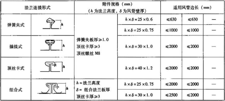 表3.6.1-6 矩形薄钢板法兰风管连接形式及对应边长