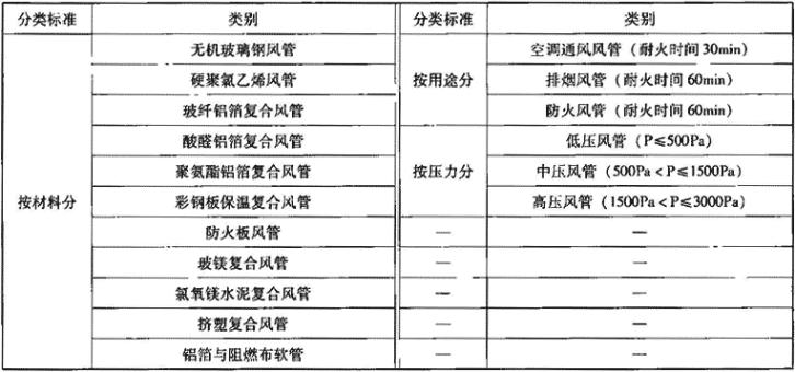 表3.6.2-1 复合风管分类