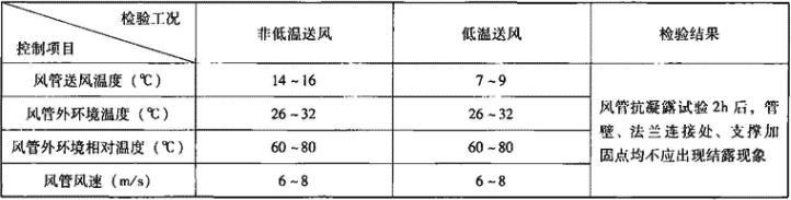 表3.6.2-8 风管抗凝露性能要求