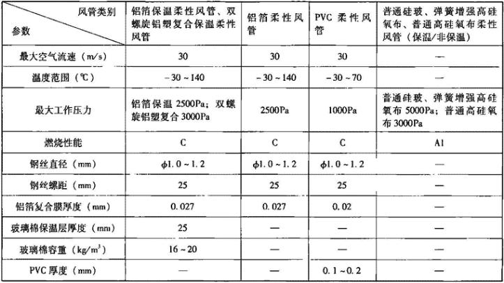 表3.6.2-9 柔性风管性能参数