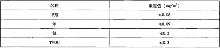 表3.6.2-10 复合风管有害气体释放浓度限定值