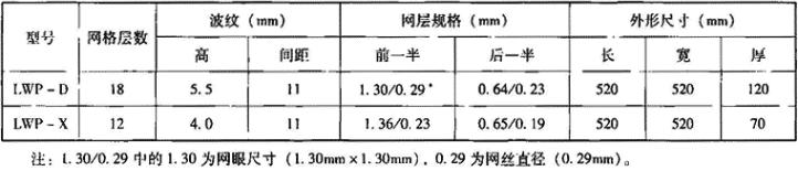 表3.7.1-1 LWP型油网滤尘器结构参数