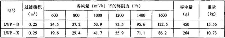 表3.7.1-2 LWP型油网滤尘器单个性能参数