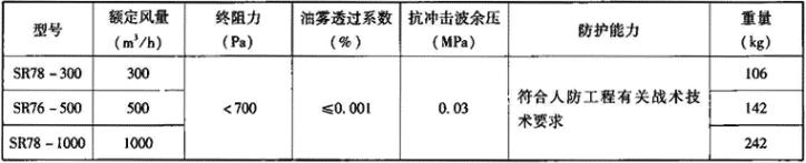 表3.7.2-1 SR型过滤吸收器主要技术性能参数