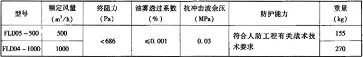 表3.7.2-2 PLD型过滤吸收器主要技术性能参数