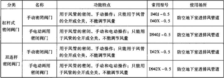 表3.7.3-1 密闭阀门分类和型号