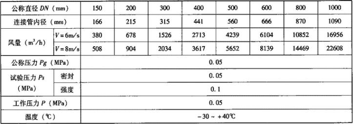 表3.7.3-2 D40J(X)-0.5型手动密闭阀门的主要技术性能参数表
