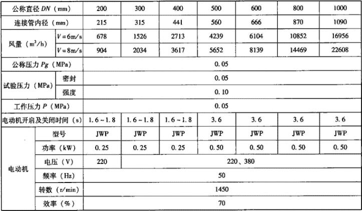 表3.7.3-3 D940J-0.5型手电动两用密闭阀门主要技术性能参数表