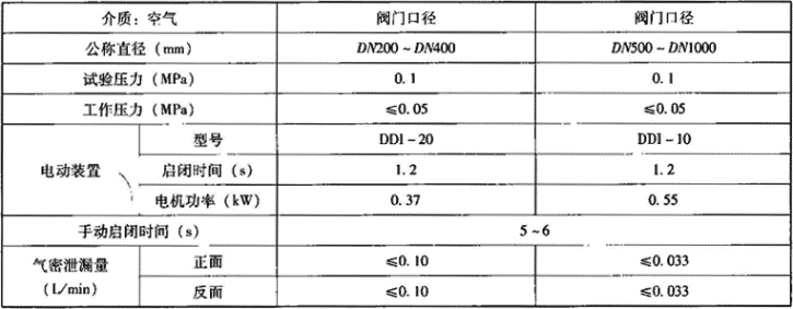 表3.7.3-4 双连杆型手电动两用密闭阀门主要技术性能参数表
